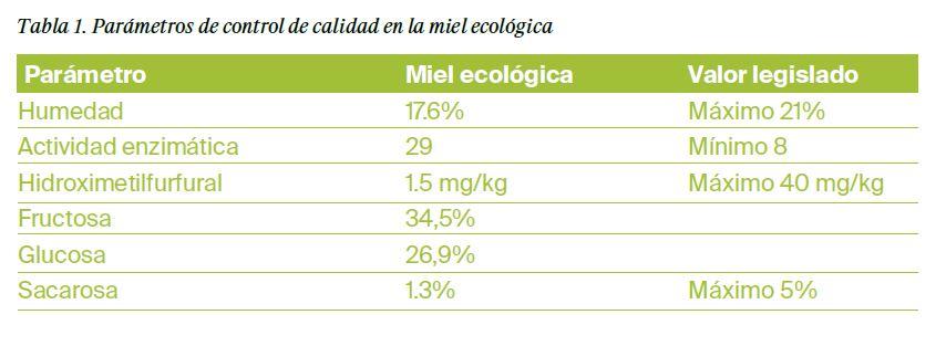 Miel ecológica, un alimento medicinal - Estudios - Veritas