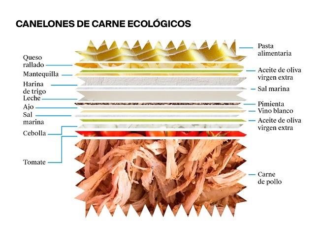 La etiqueta de unos canelones de carne ecológicos - Veritas