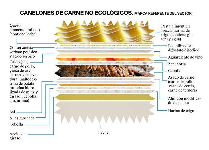 La etiqueta de unos canelones de carne no ecológicos - Veritas