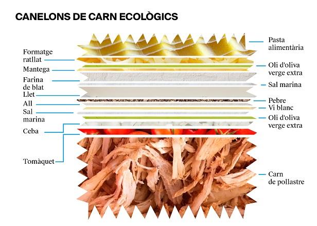 L'etiqueta d'uns canelons de carn ecològics - Veritas