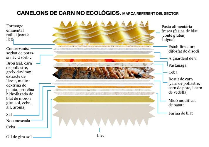 L'etiqueta d'uns canelons de carn no ecològics - Veritas