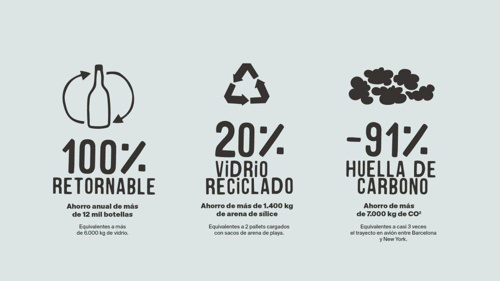 Veritas y Sant Aniol unidos en un proyecto de economía circular con envases de cristal retornable - Veritas