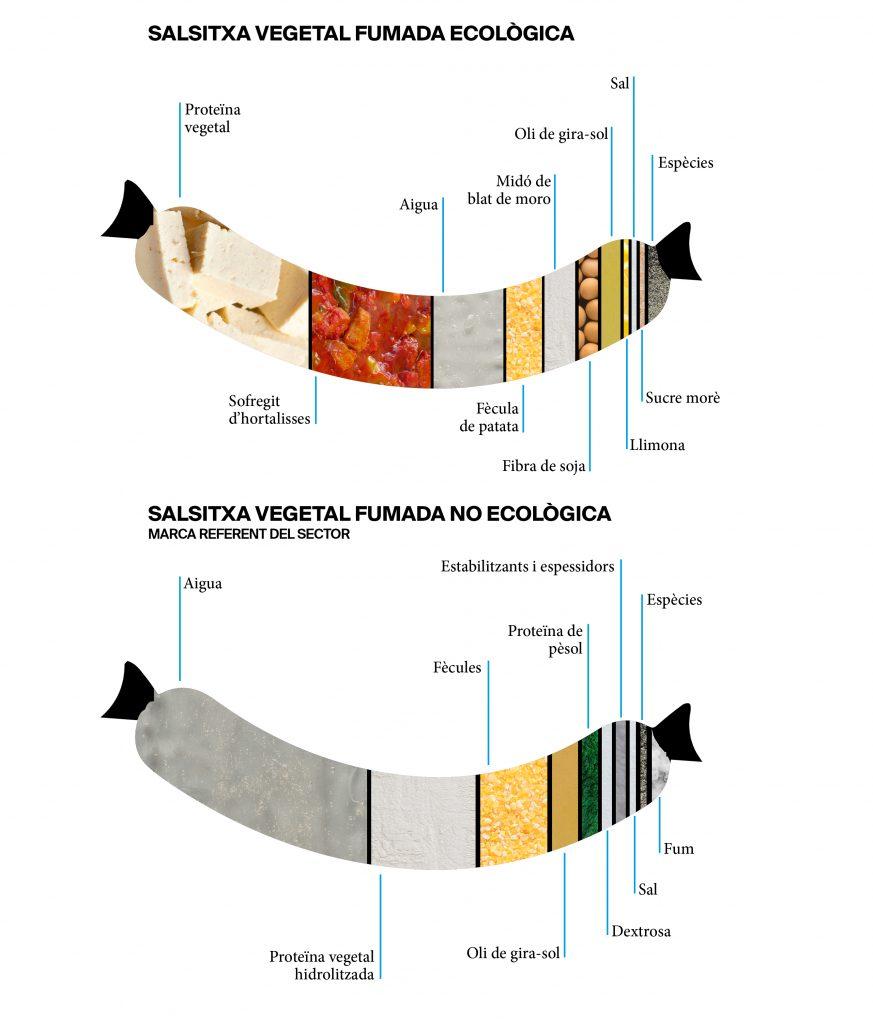 Les diferències entre unes salsitxes vegetals ecològiques i unes de no ecològiques