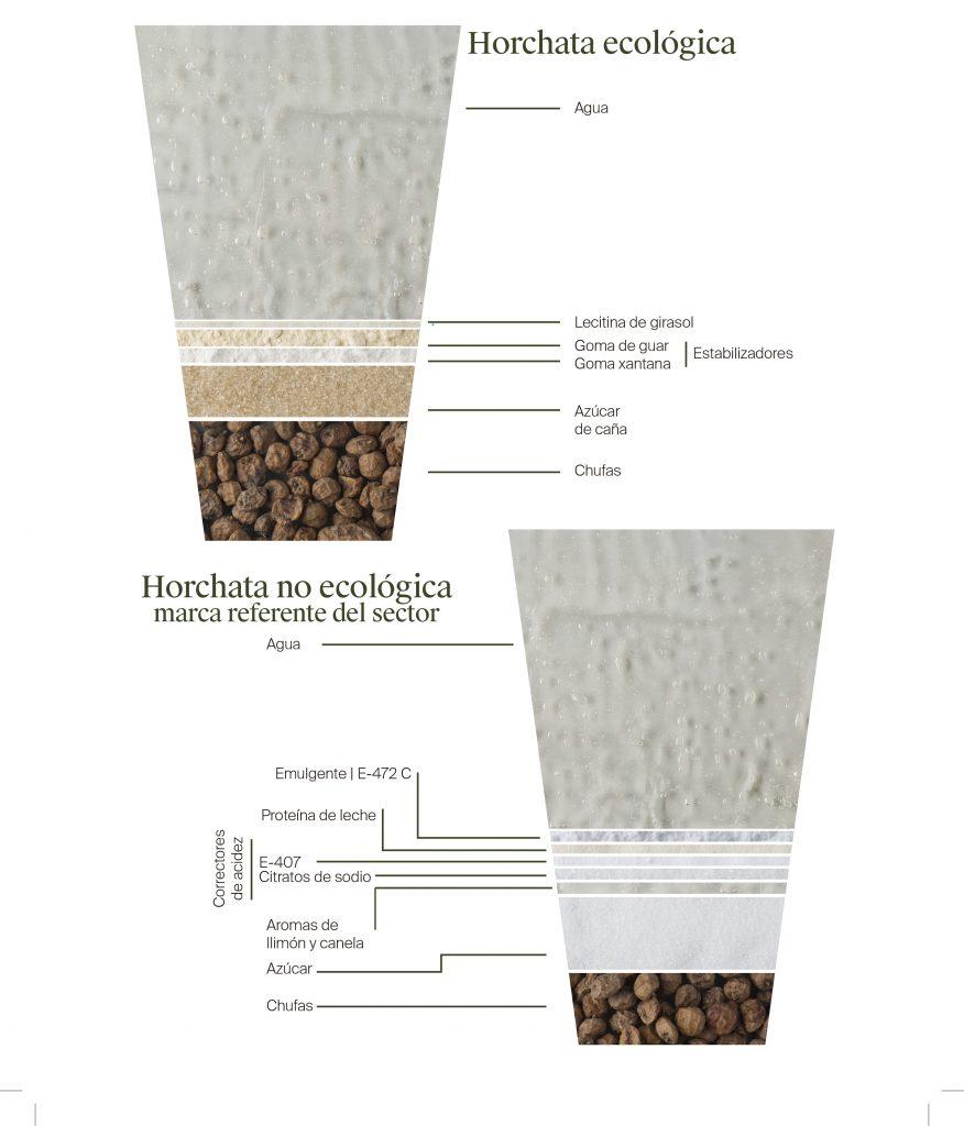 Diferencias entre una horchata ecológica y una de no ecológica