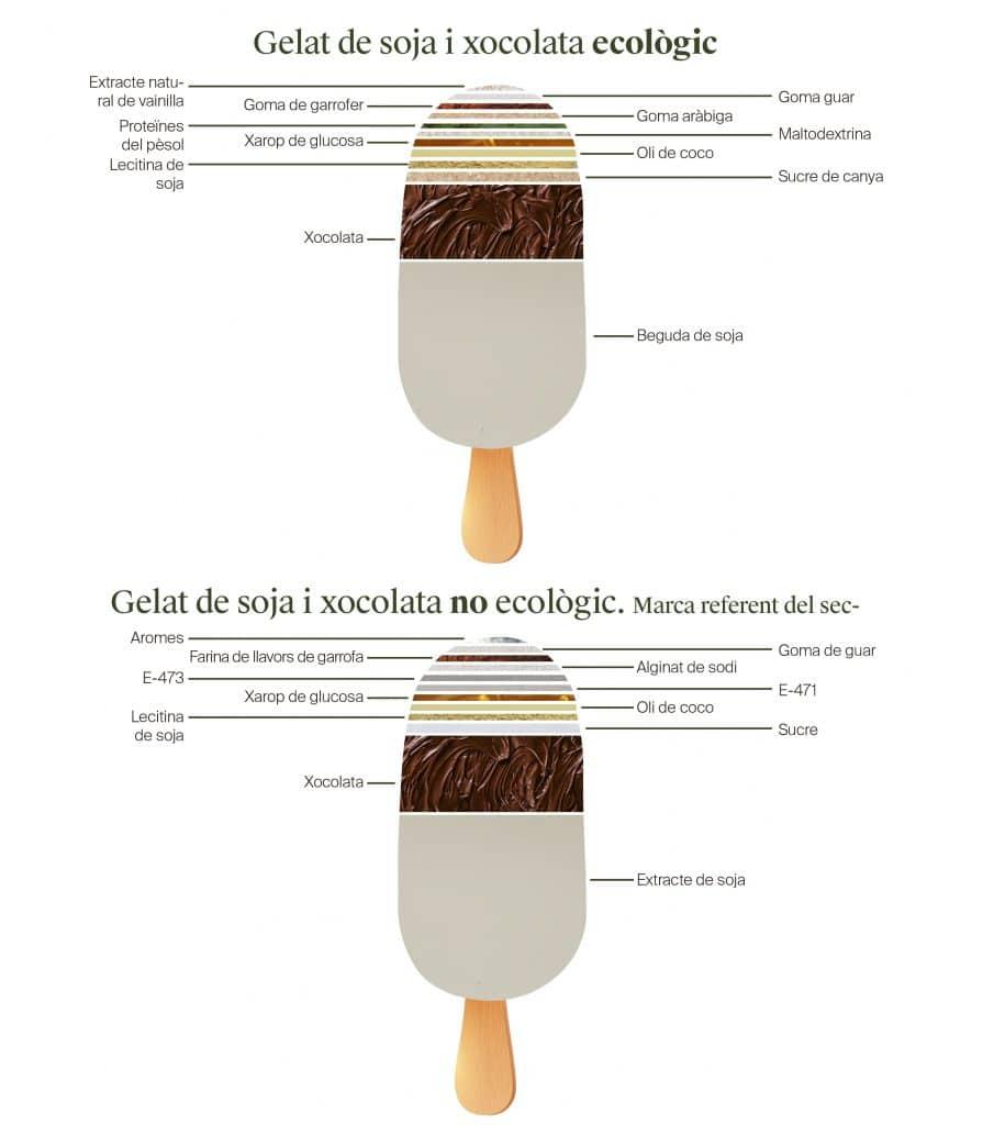 Gelat de soja i xocolata ecològic vs no ecològic