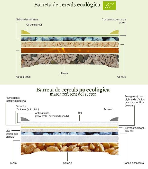 Barreta de cereals - Ecològic vs no ecològic - Veritas