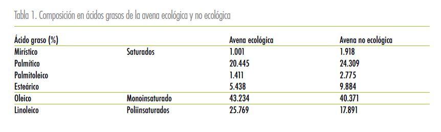 Estudios sobre la avena ecológica - Veritas