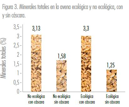 Cereales integrales ecológicos - Estudios - Veritas