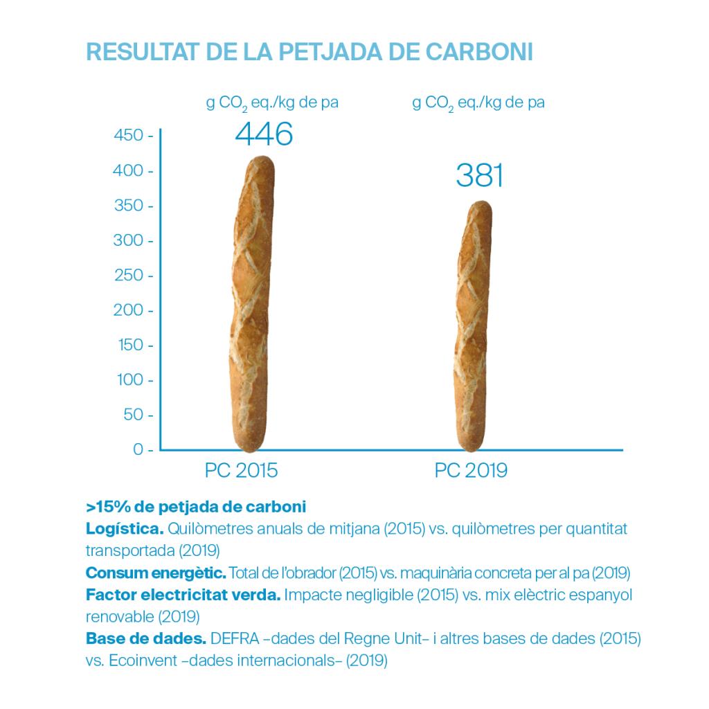 Artesana, la barra de pa més sostenible - Veritas