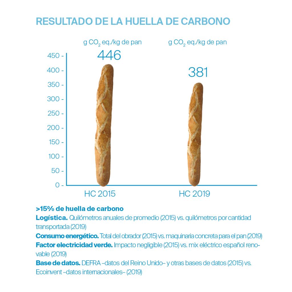Artesana, la barra de pan más sostenible - Veritas