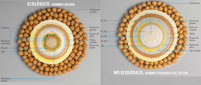 La etiqueta de un hummus ecológico - Veritas