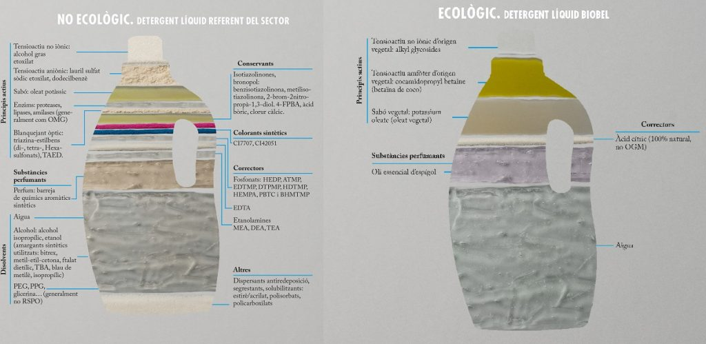 L'etiqueta d'un detergent ecològic - Veritas