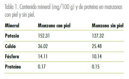 Minerales en las manzanas - Estudios - Veritas